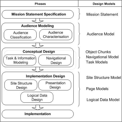 Fases de la metodología WSDM: Audience Modeling, Conceptual Design, Implementation Design e implementation